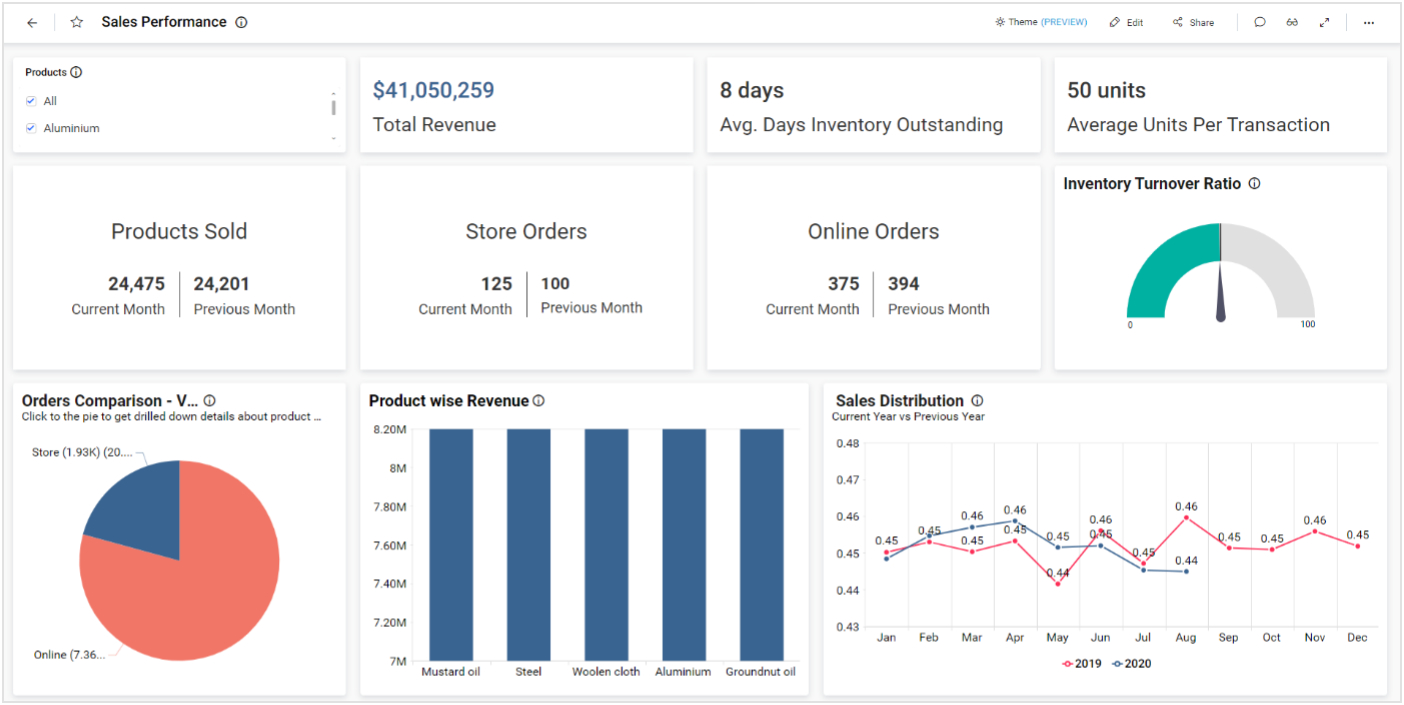 Sales Performance Dashboard in Bold BI