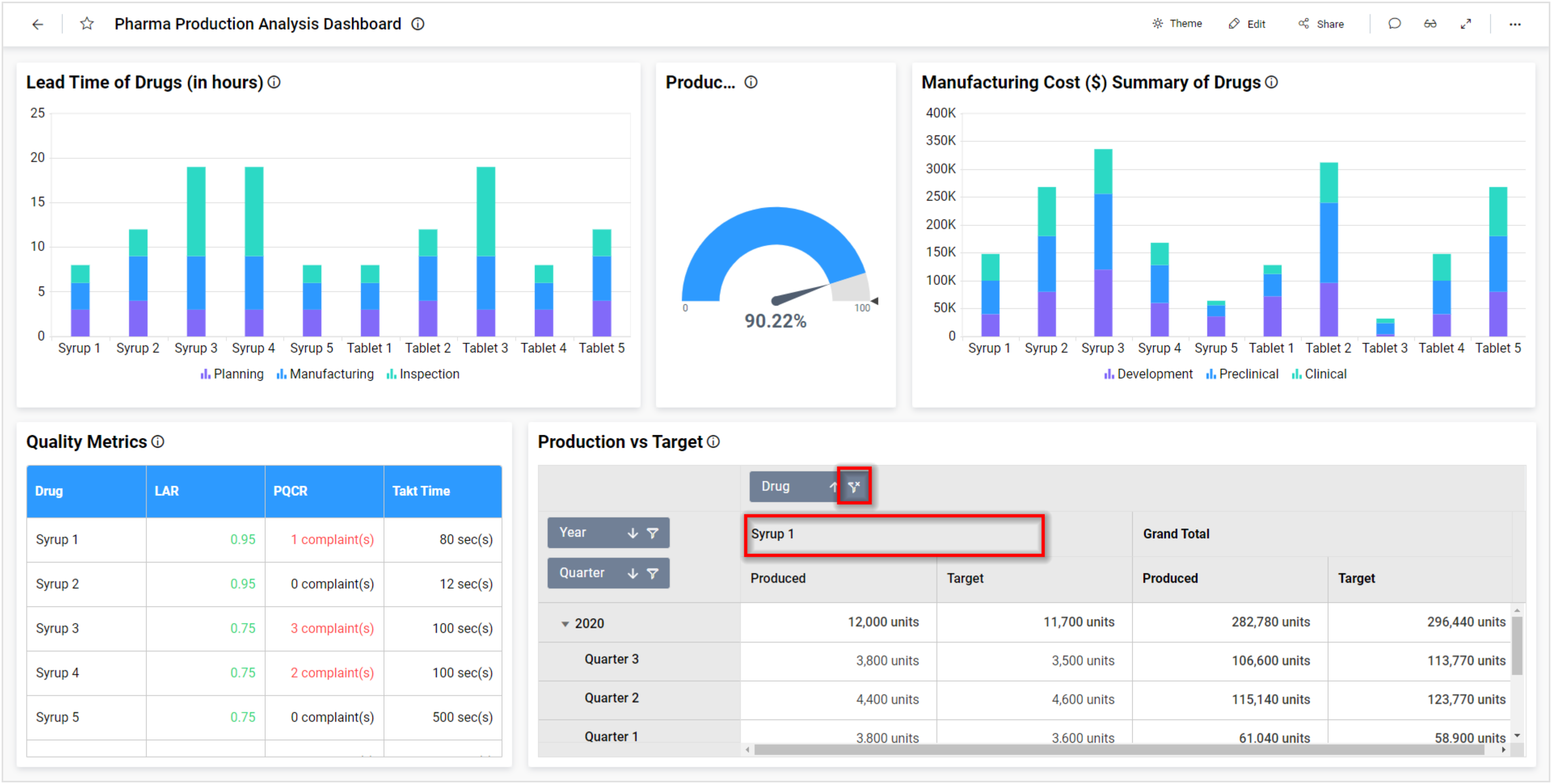 Pharmaceutical Production Analysis Dashboard with Allow Filtering