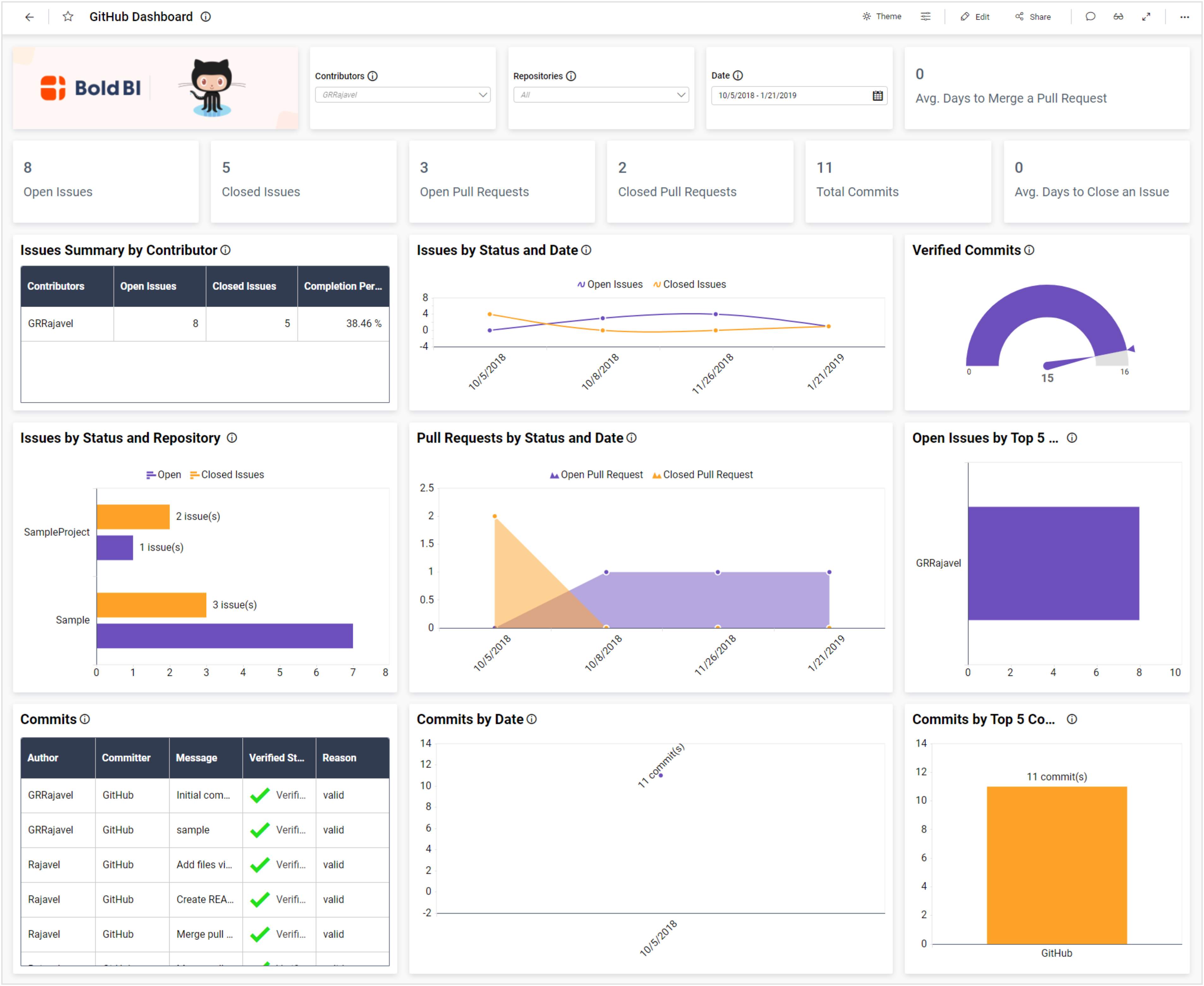 """GitHub Dashboard in Bold BI with """"All"""" Repositories"""