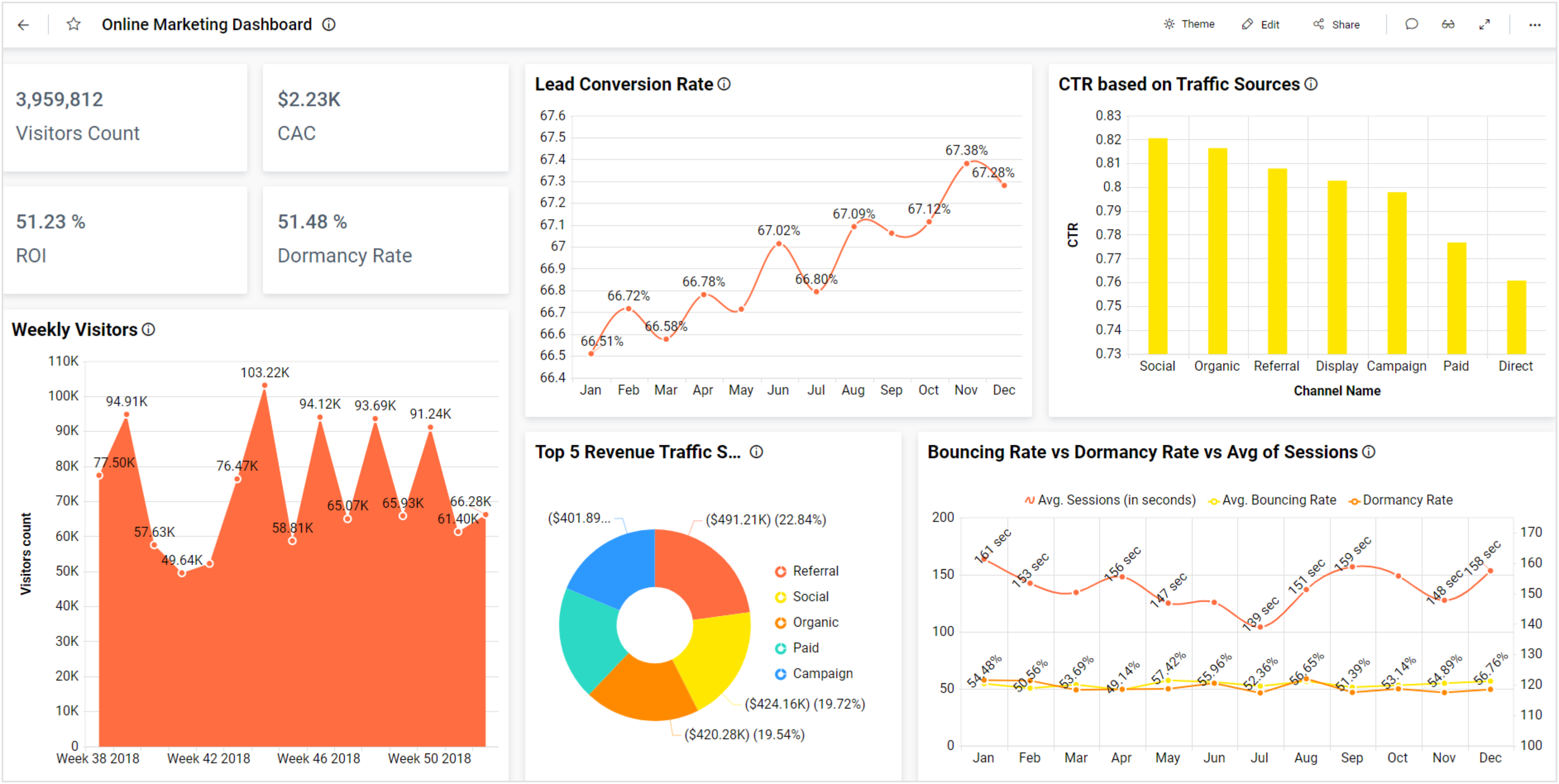 Online Marketing Dashboard with Dimension Filters Applied