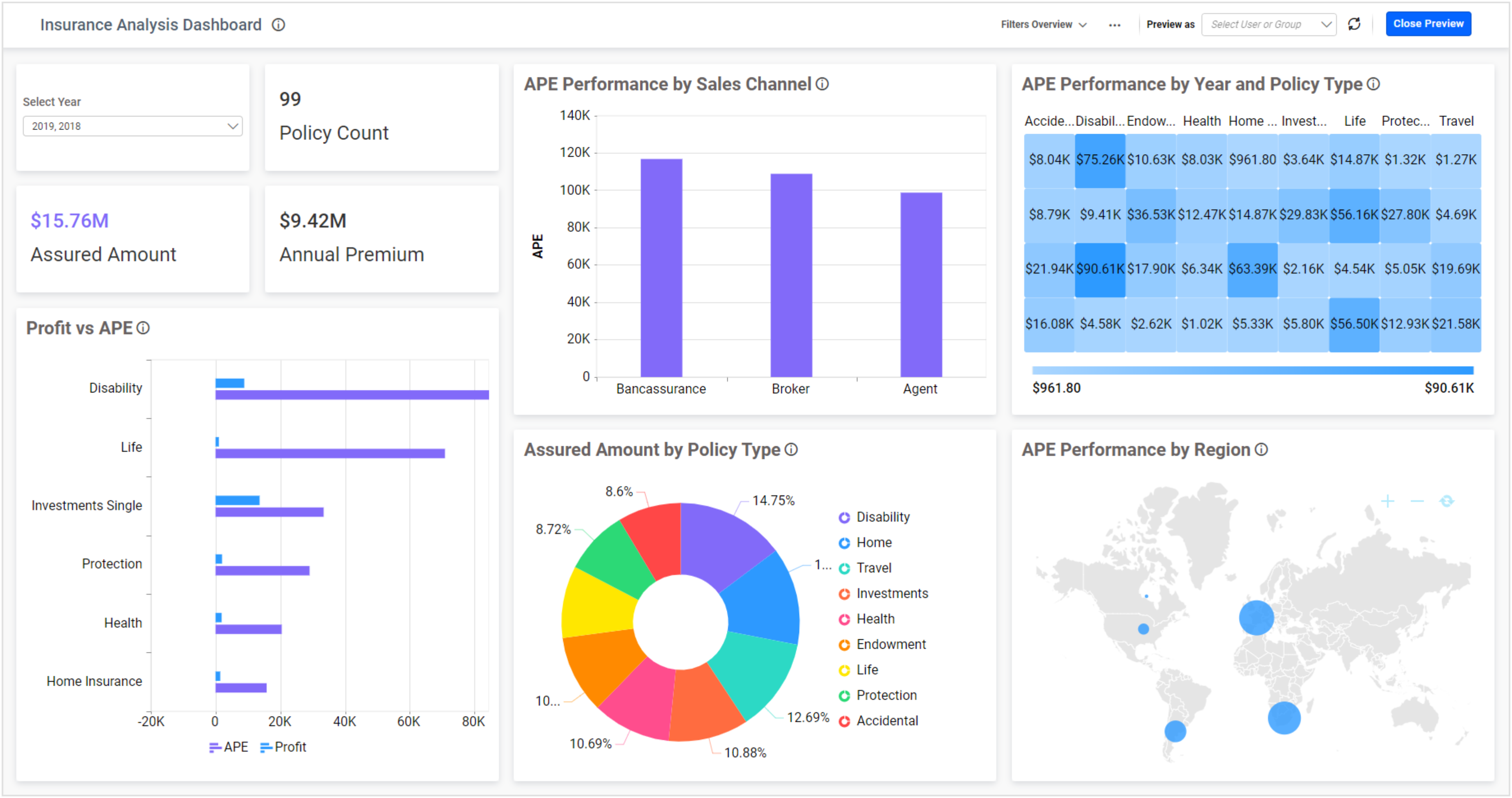 Insurance Analysis Dashboard with Measure Filter Applied in Bold BI