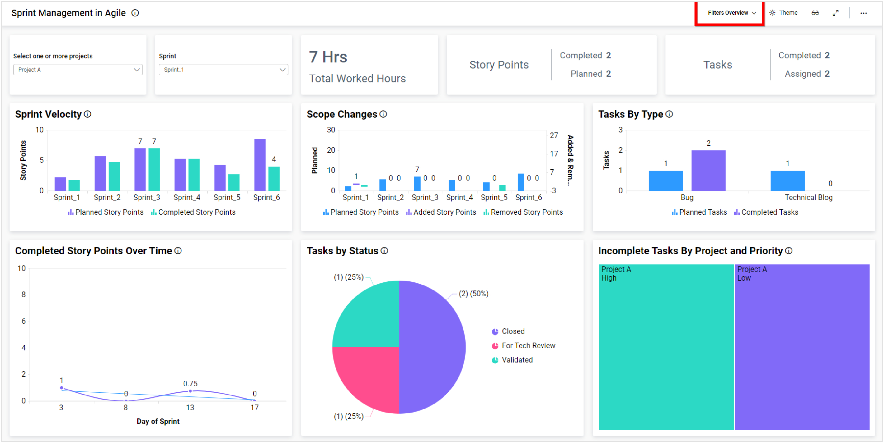 Sprint Management Dashboard in Bold BI with Filter Applied After Publishing