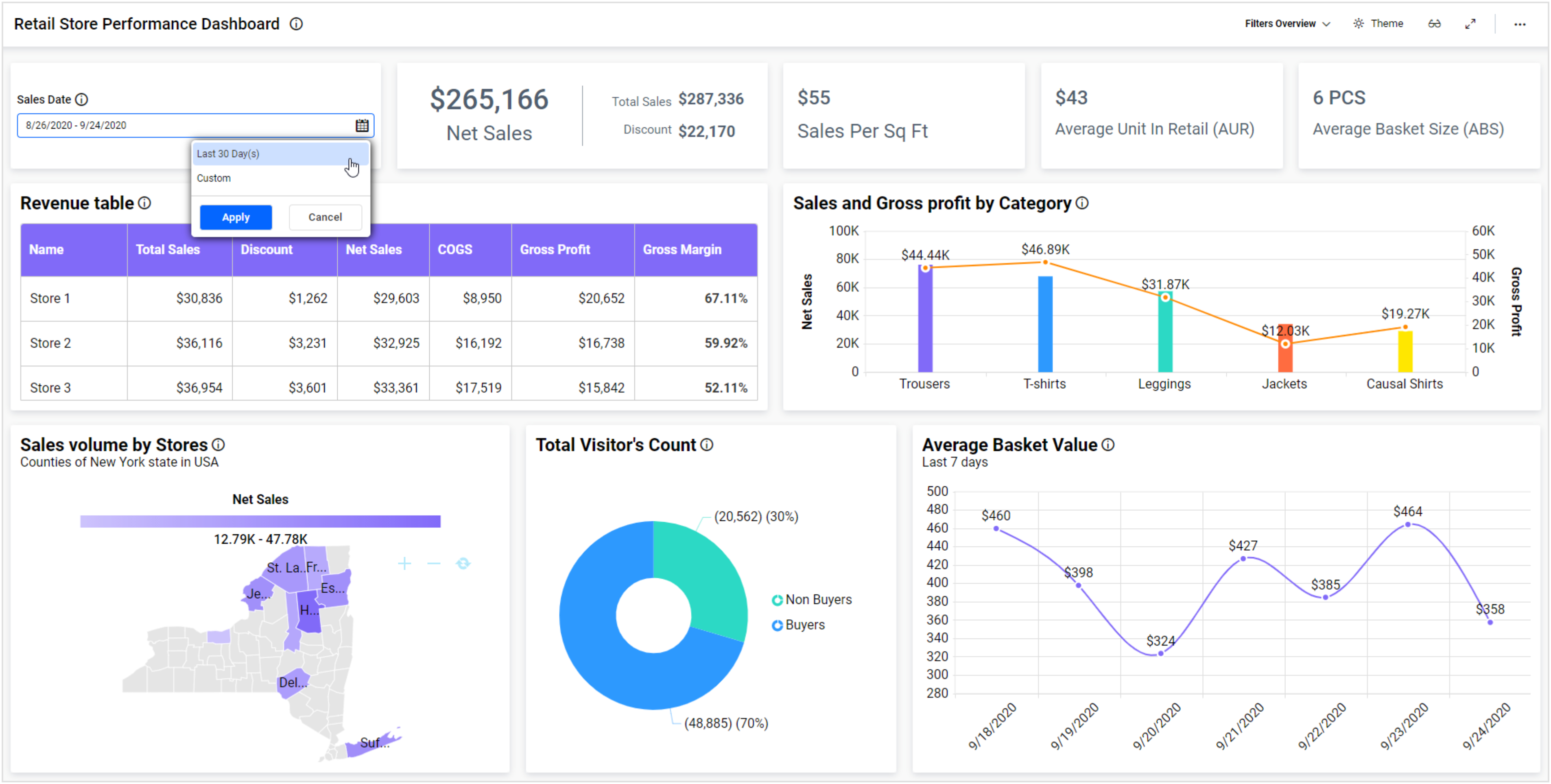 Retail Store Performance Dashboard with Relative Date Filter in Bold BI