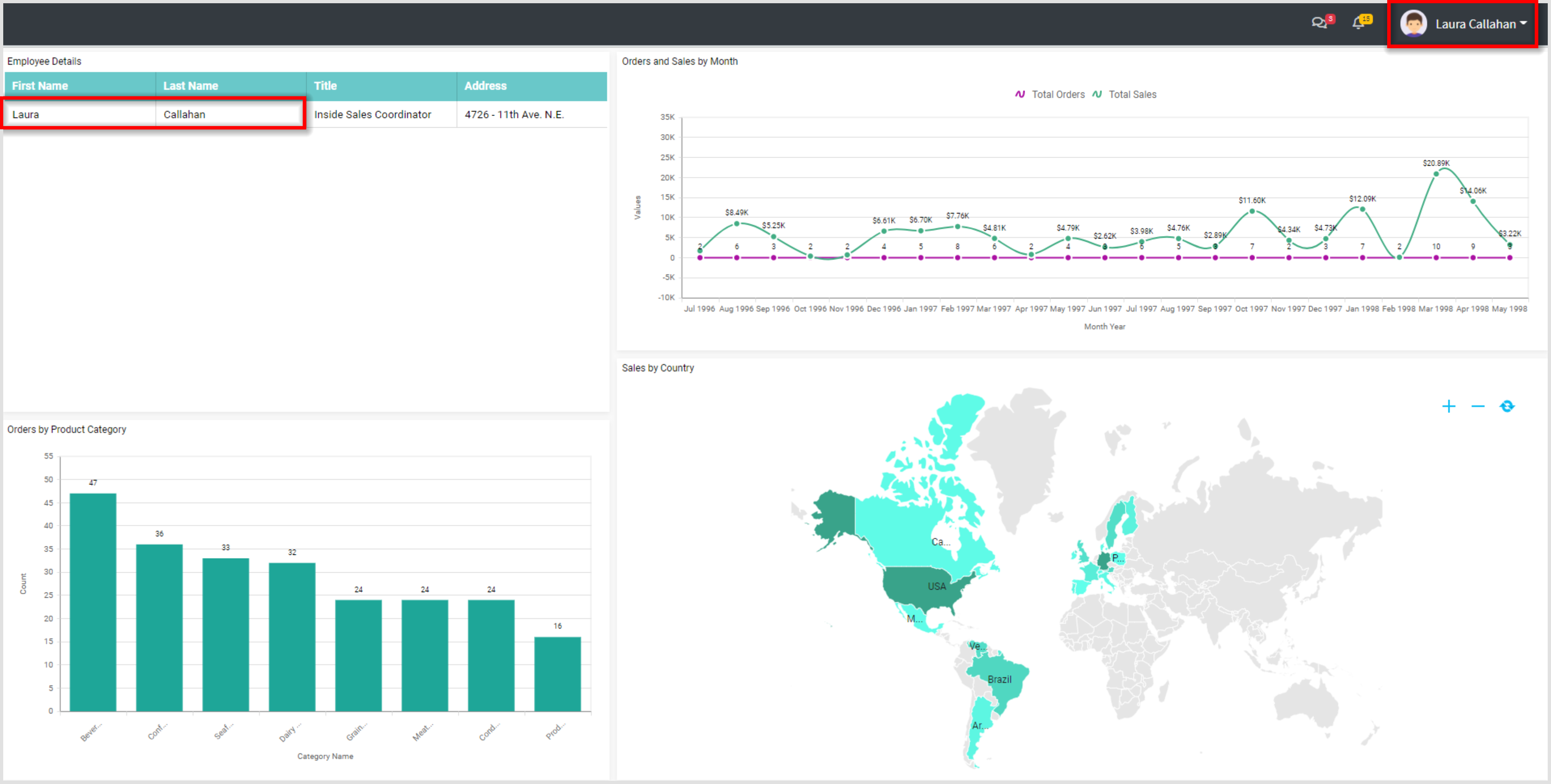 User2 View: Row-Level Security in Embedded Dashboard