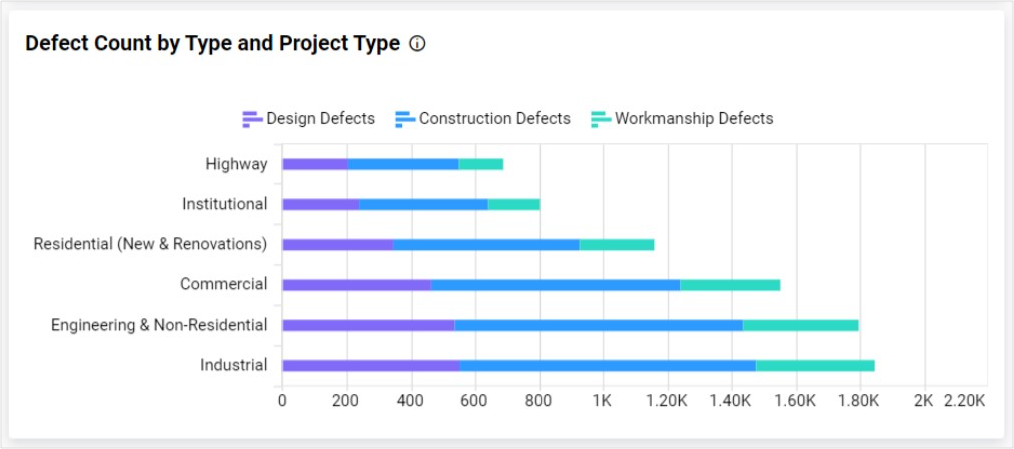Bar Chart Showing Defect Count by Type Based on Project Type
