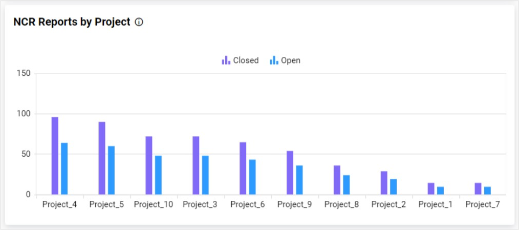 Column Chart for NCR Reports by Project