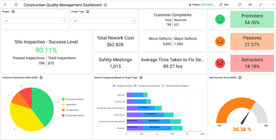 Construction Quality Management Dashboard in Bold BI