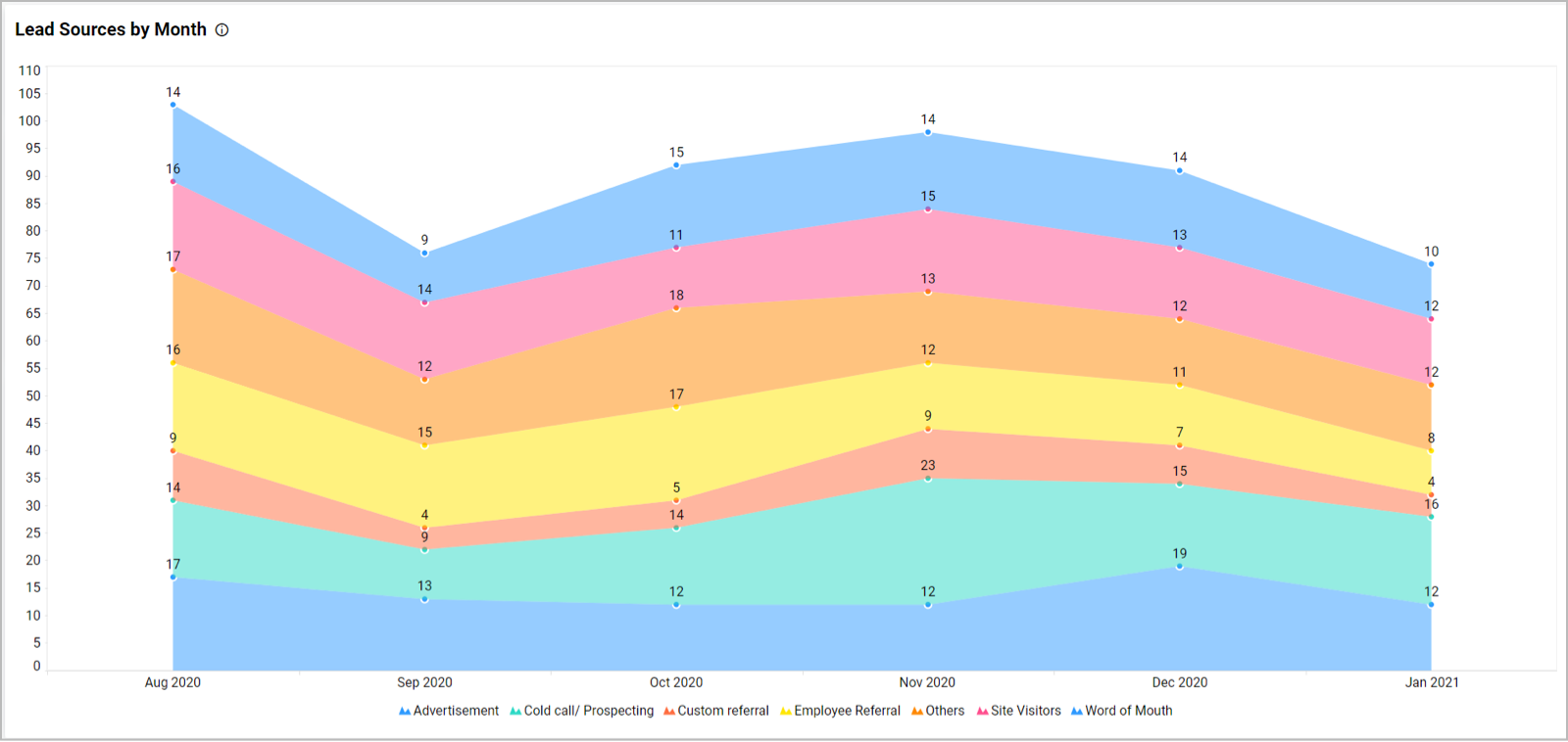 Lead Sources by Month in Sales Marketing Leads Dashboard