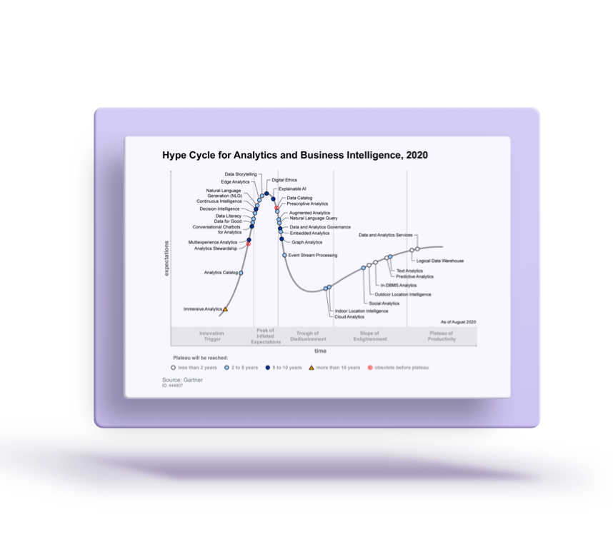 Hype Cycle for Analytics and Business intelligence, 2020