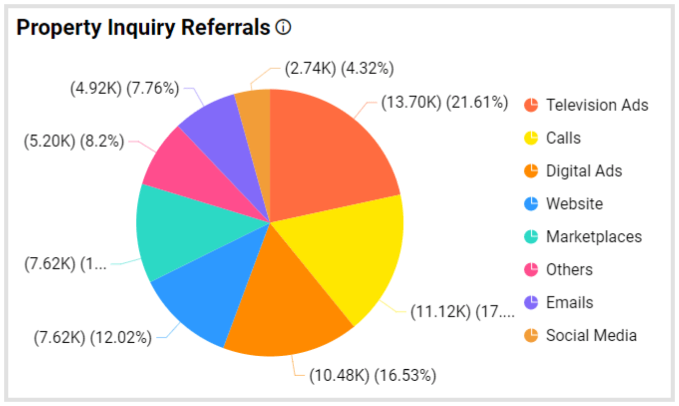 Property Inquiry Referrals Metric in Bold BI's Real Estate Management Dashboard
