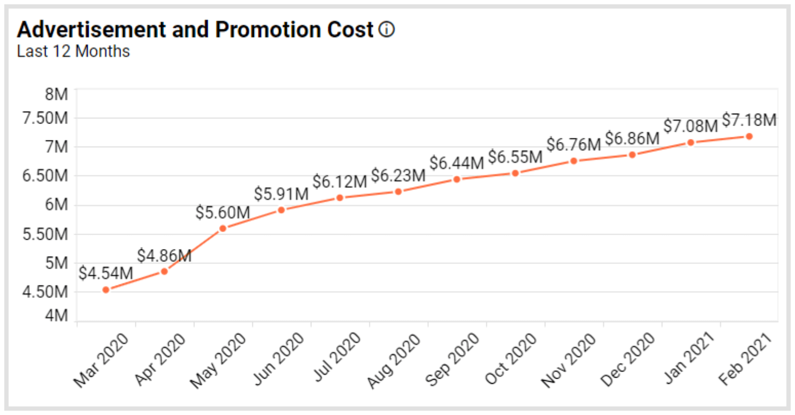 Advertisement and Promotion Cost Metric in Bold BI's Real Estate Management Dashboard