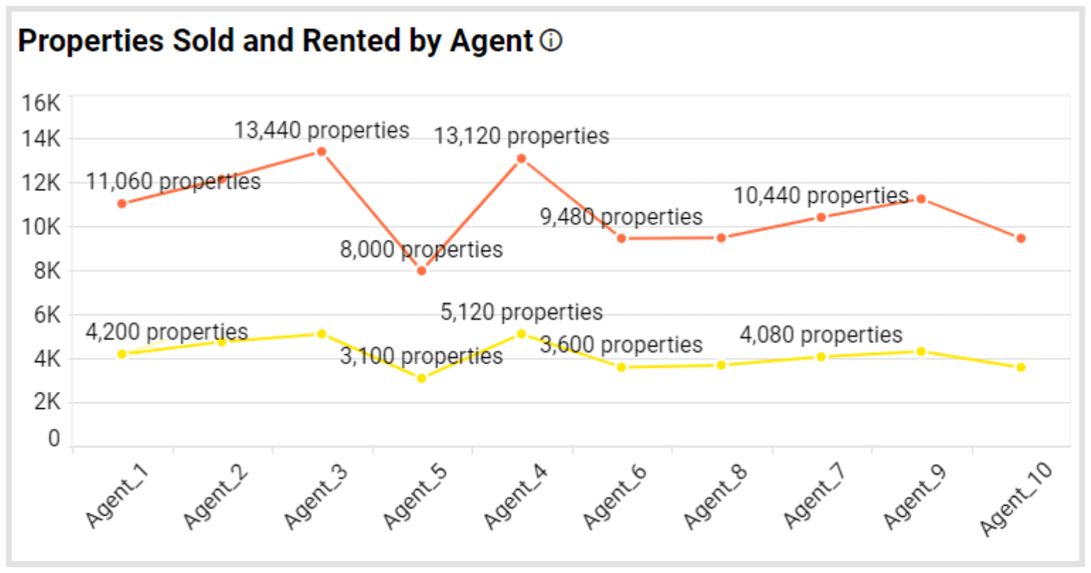 Properties Sold and Rented by Agent Metric in Bold BI's Real Estate Management Dashboard