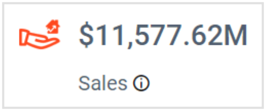 Total Sales Income in Bold BI's Real Estate Management Dashboard