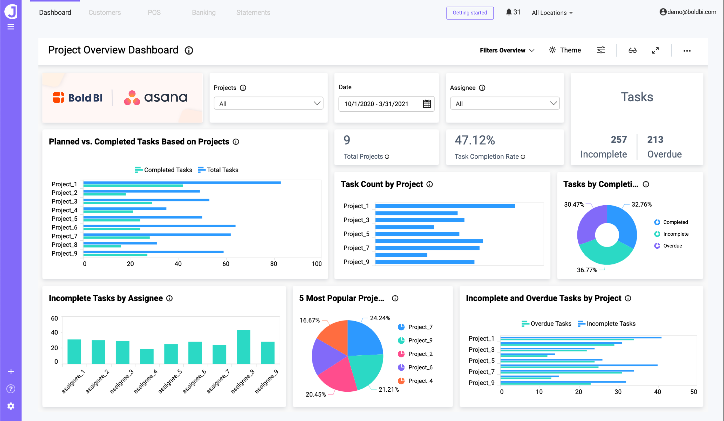 Project Overview Dashboard—Bold BI