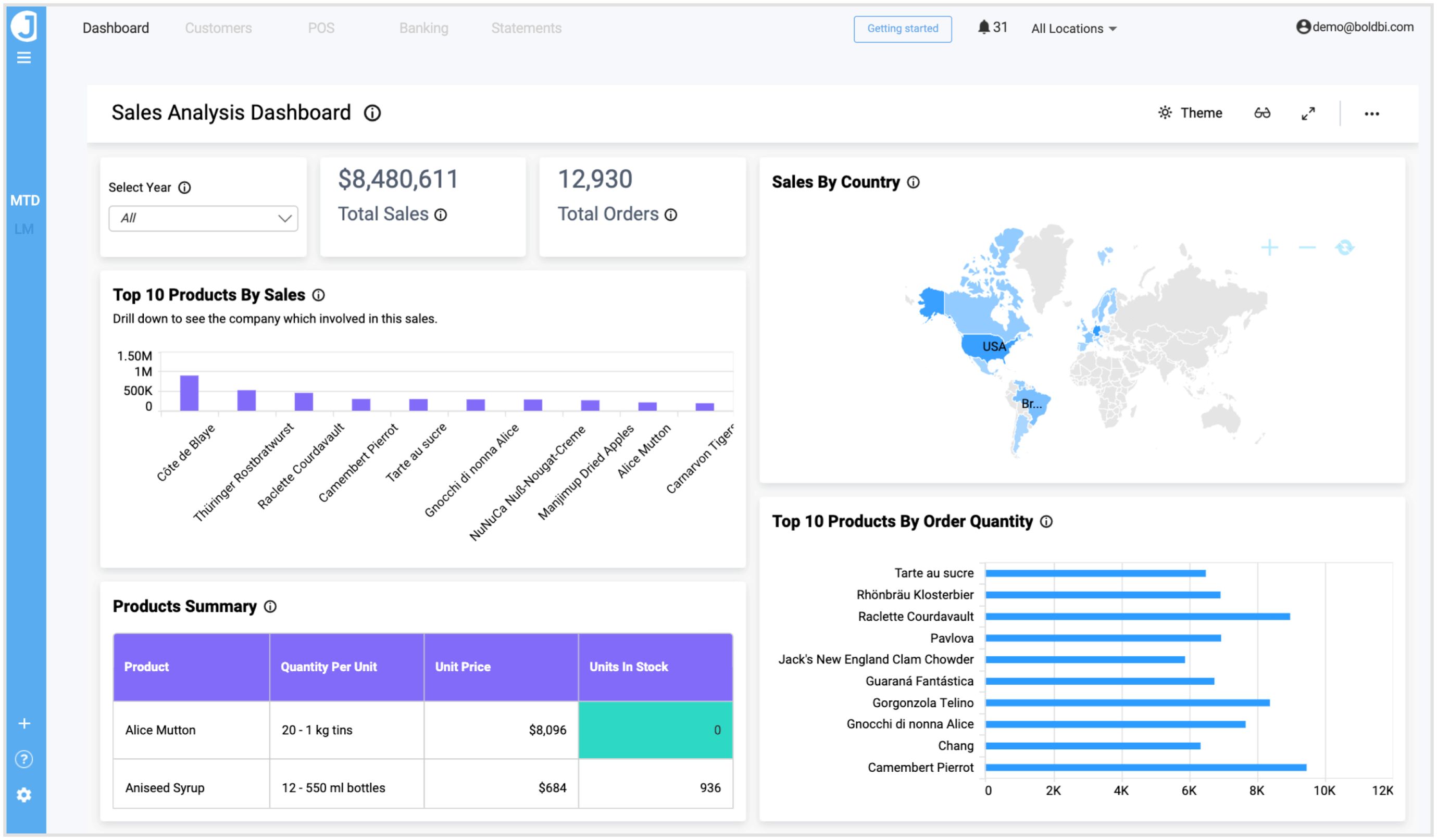 Sales Analysis Dashboard—embedded view from Bold BI