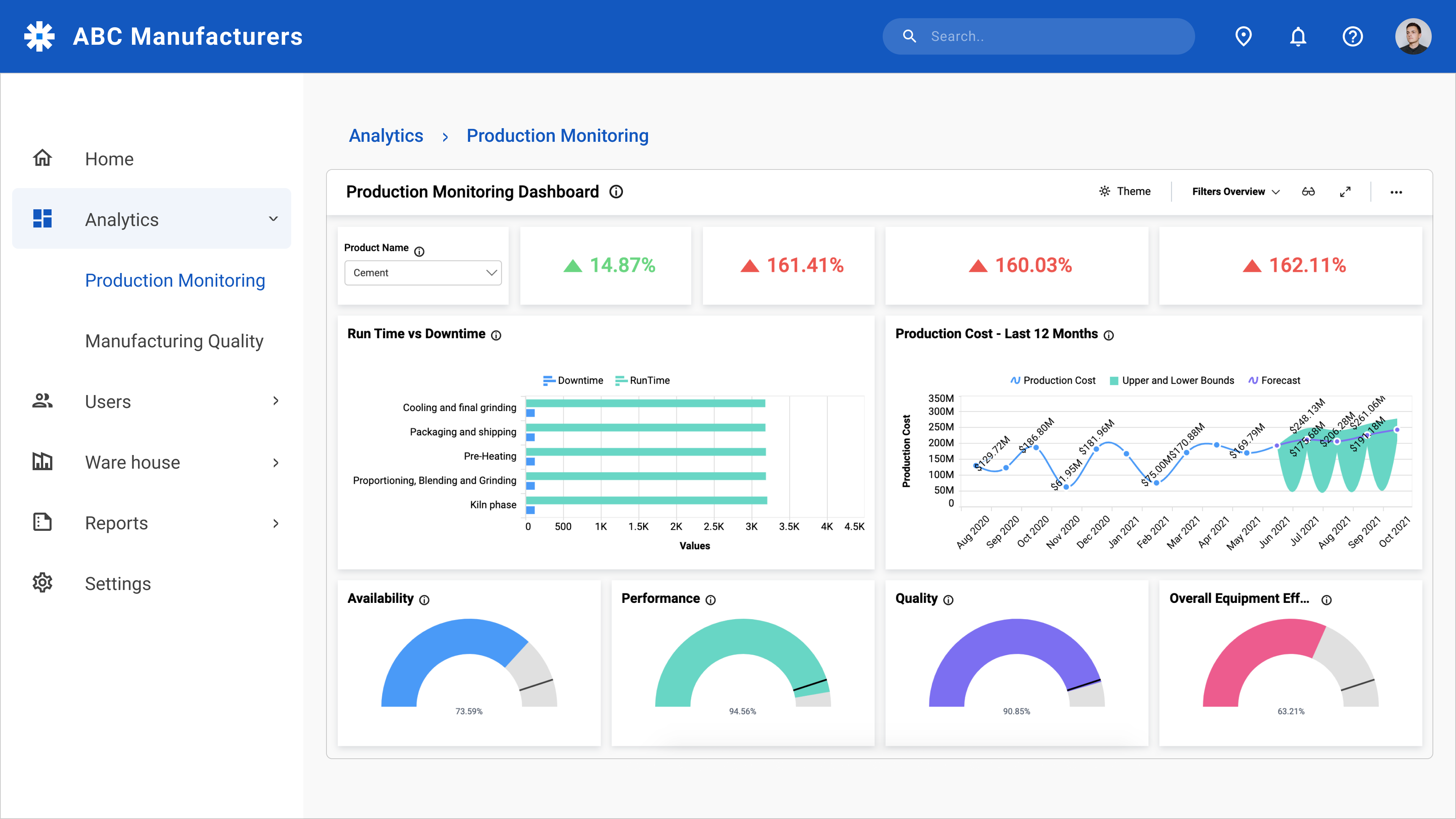Production Monitoring Dashboard Embedded in an ASP.NET MVC Application