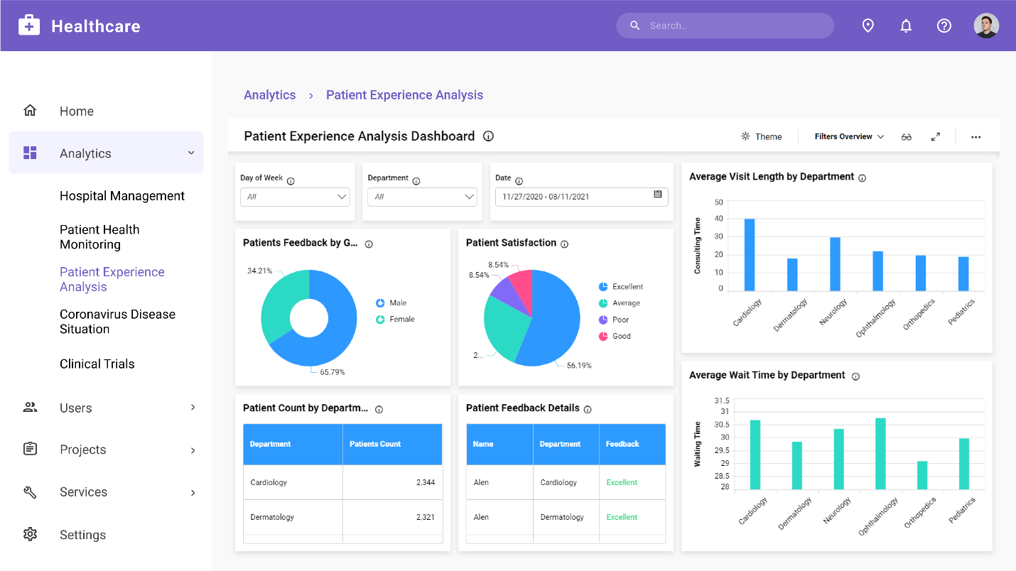 Patient Experience Analysis dashboard embedded in a real-time healthcare website