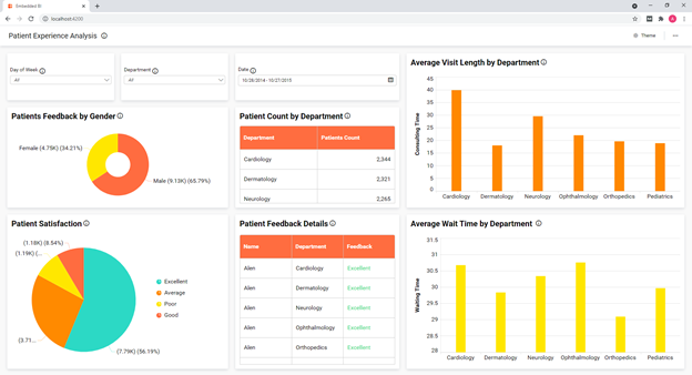 Patient Experience Analysis dashboard embedded in an Angular application