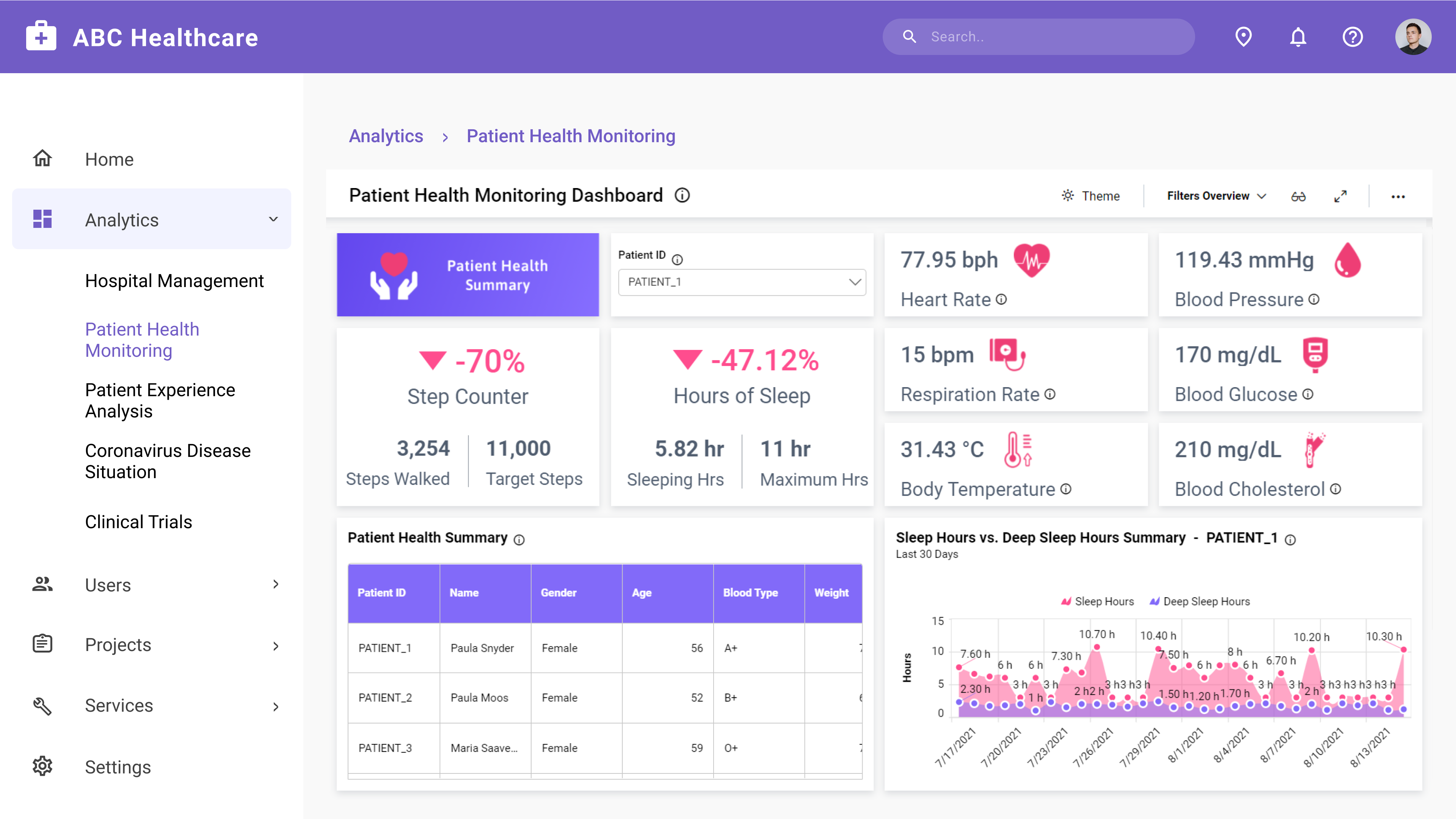 Patient Health Monitoring Dashboard Embedded in an ASP.NET MVC Application