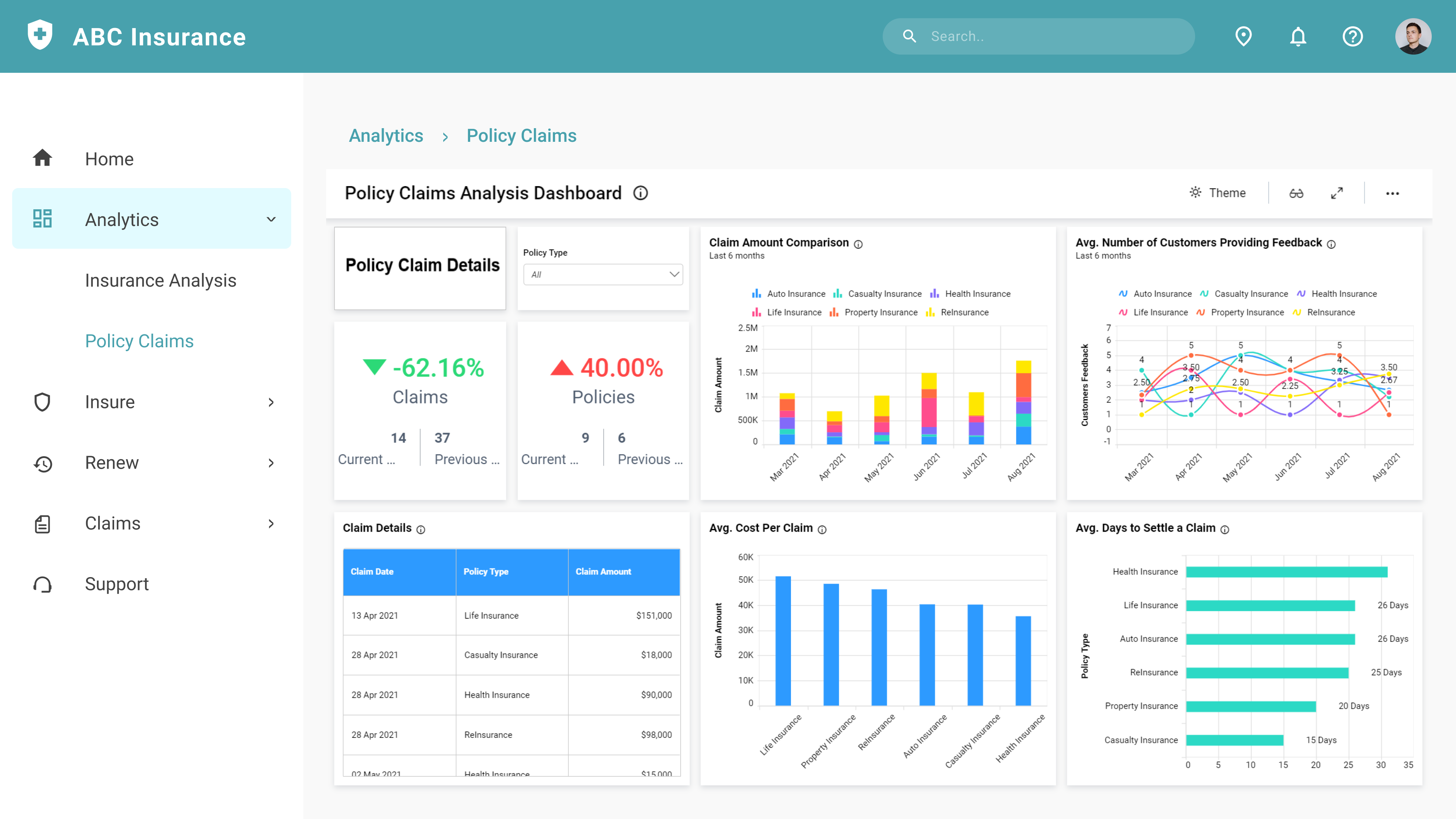Policy Claims Analysis Dashboard Embedded in an Angular Application